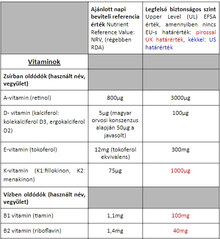 vitaminok1